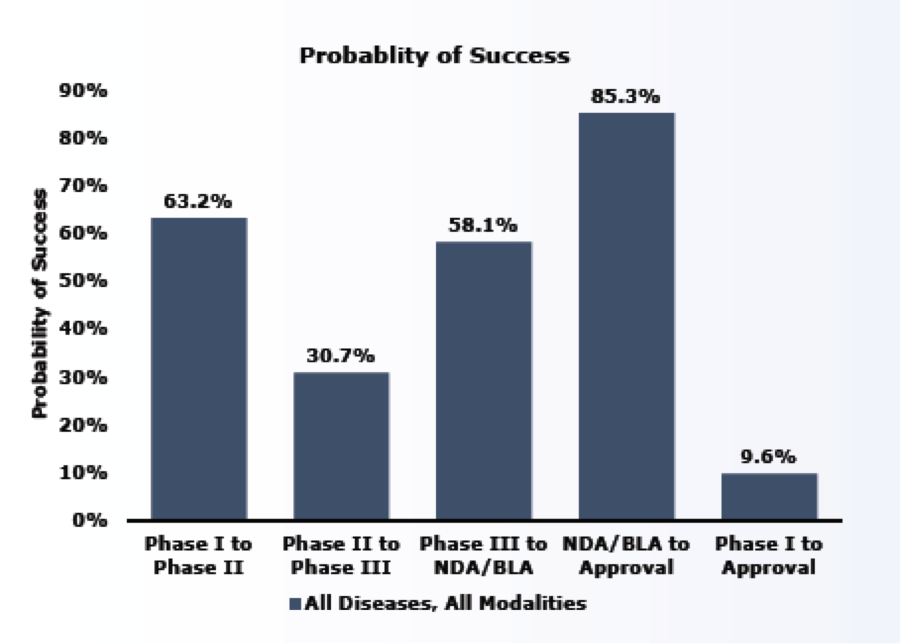 Probability of clinical trial success