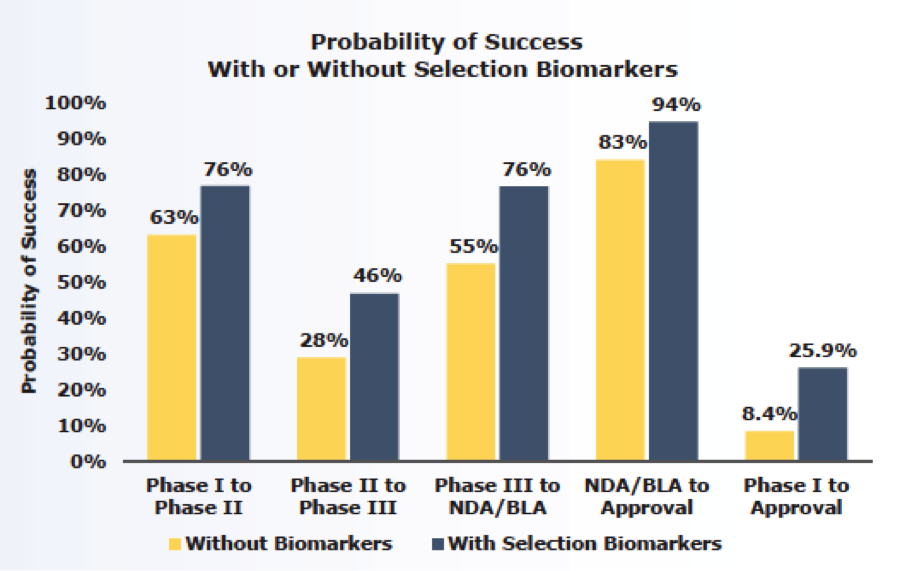 probability of success with biomarkers